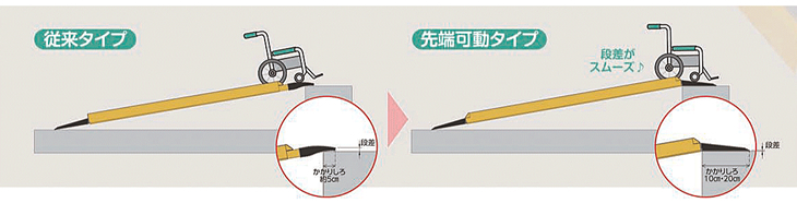 車椅子用先端可動スロープ